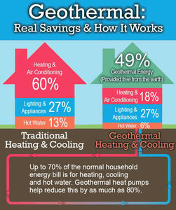 Ever think about installing a geothermal heating system or