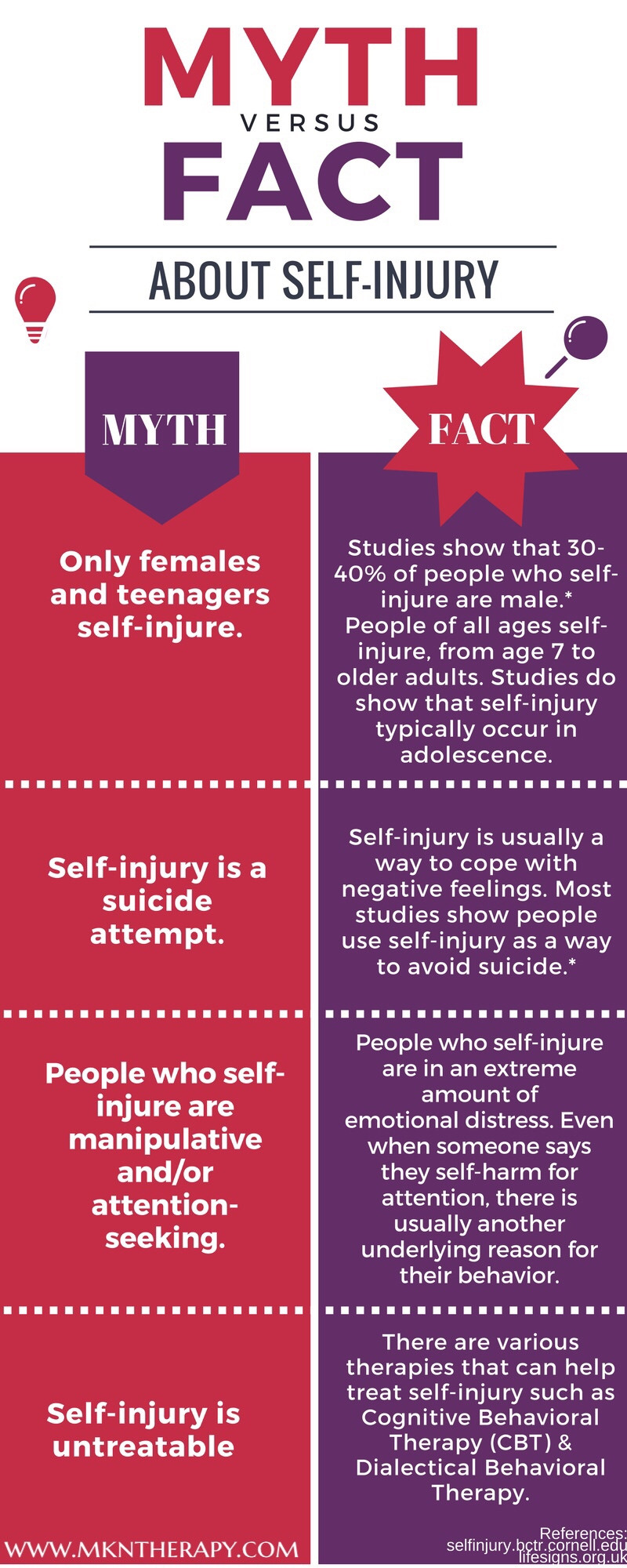Myth versus fact about self-injury, myths about self-harm, self-injury facts