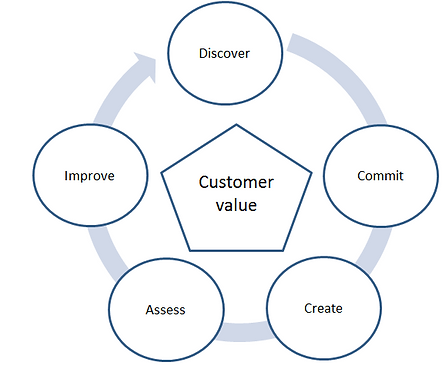 Value based marketing.PNG