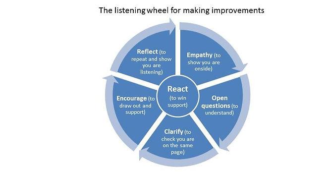 Listening%20wheel%20for%20complaints_edi