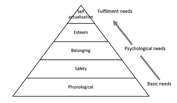 Maslow's heirarchy of needs.JPG