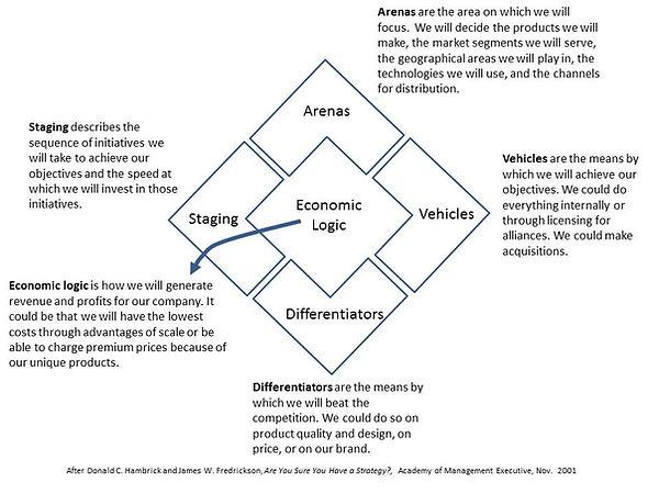 Strategy Diamond.jpg