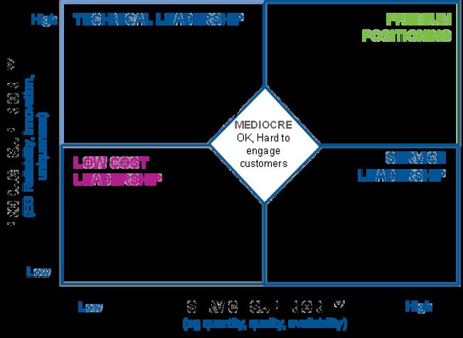 Product service matrix.png