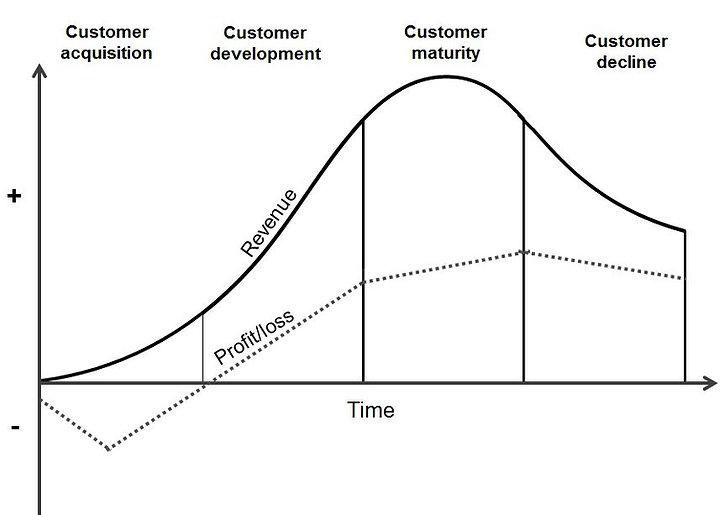 Customer lifetime value.JPG