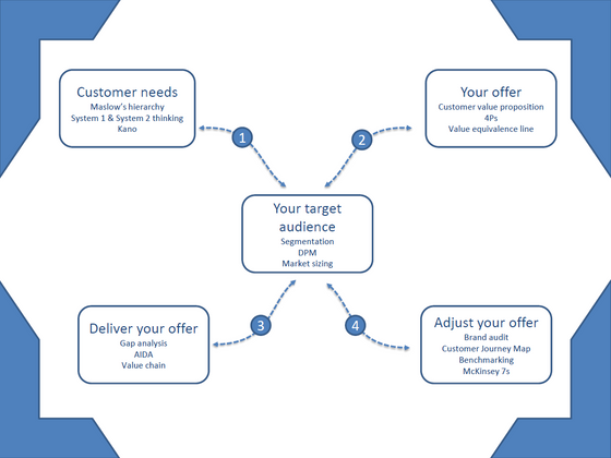 Business Model Canvas – everything on one page