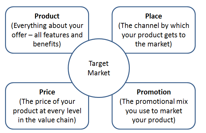 The 4Ps Model