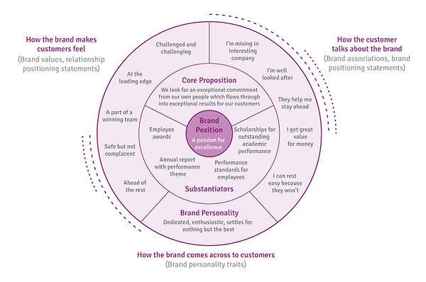 Brand Positioning Bullseye.jpg