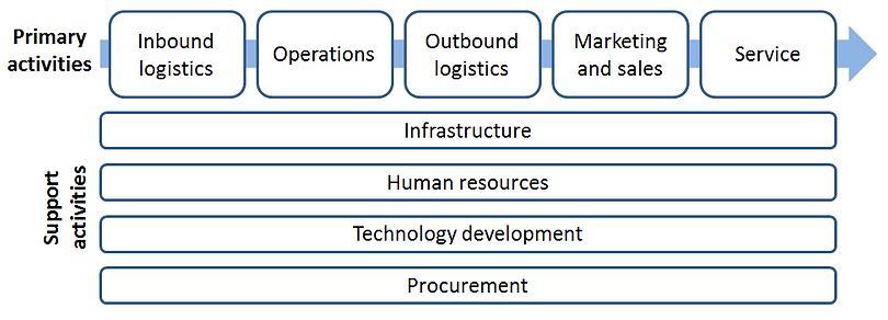 value chain.PNG