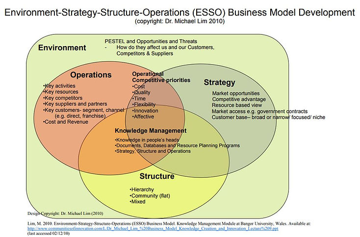ESSO business model.JPG