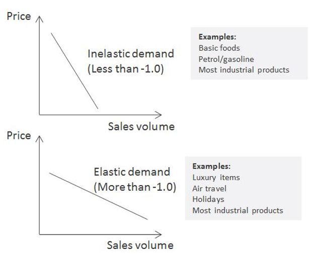 Price elasticity.JPG