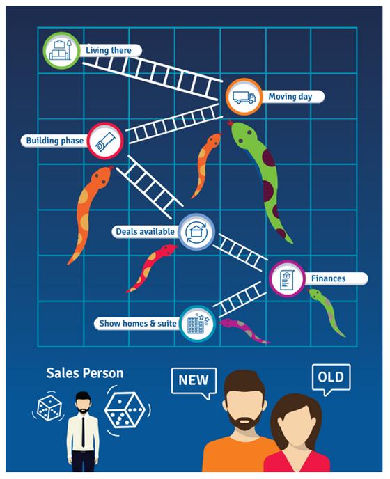 Creating Business Frameworks