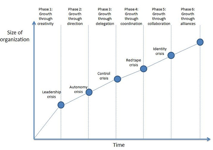 Greiner's growth model.JPG