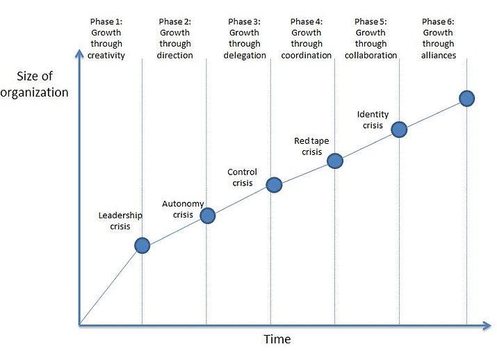 Greiner's growth model.JPG