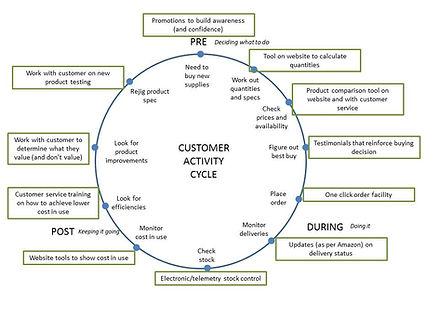 Customer activity cycle (2).jpg