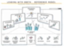 Leiderschap met Obeya Referentie Model