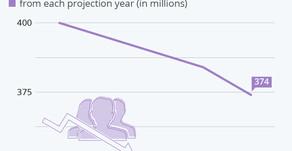 U.S. Population Projections Fall