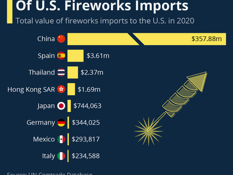China Accounts For The Bulk Of U.S. Fireworks Imports