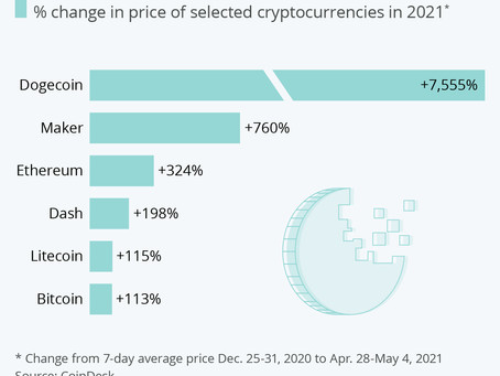2021: Year of the Cryptocurrency