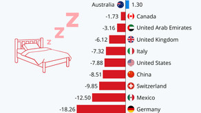 Who's Getting The Most Sleep?