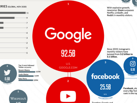 The 50 Most Visited Websites in the World
