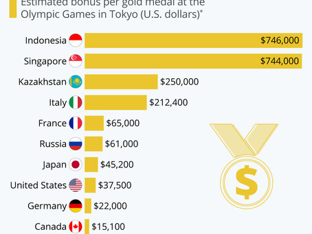 Some Athletes Are Chasing Huge Gold Medal Bonuses