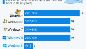 Windows XP Had the Longest Life