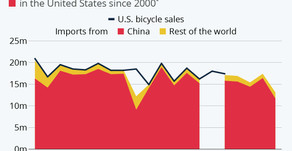 """""""Made in China"""" Dominates Bicycle Market"""