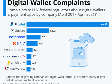 The Companies With The Most Digital Wallet Complaints