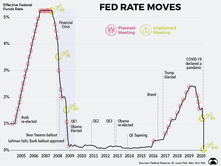 The Downward Spiral in Interest Rates