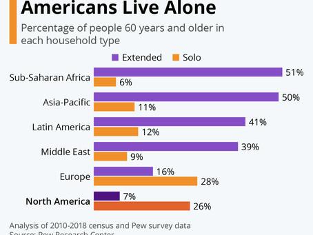 Quarter of Older Americans Live Alone