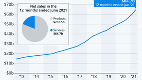 Apple's $65 Billion Side Business