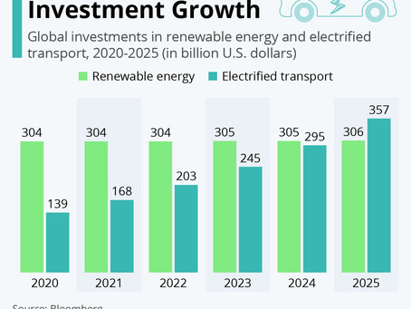 Electric Vehicle Investment Growth