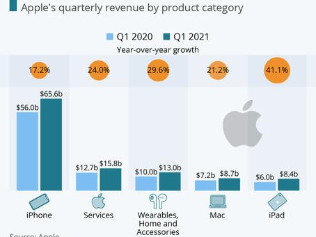 Apple Grows Across the Board