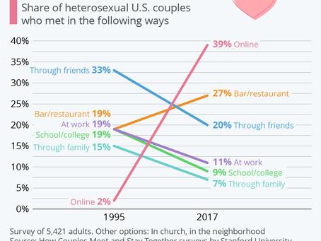 How Couples Met