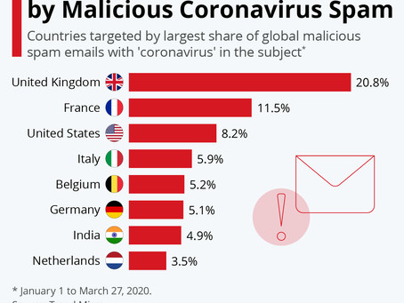 The Countries Targeted Most by Malicious Coronavirus Spam