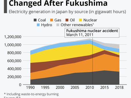 How Fukushima Changed Japan's Energy Mix