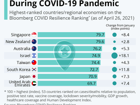 APAC Best Place to Be During COVID-19 Pandemic