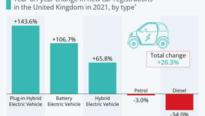 Surging growth in UK demand for electric cars