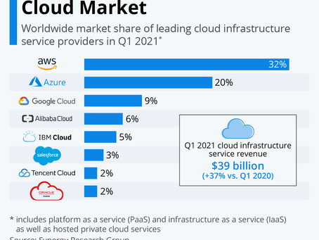 Amazon Leads $150-Billion Cloud Market