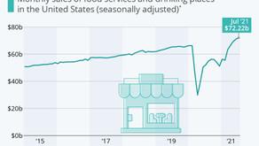 U.S. Restaurant Sales Return to Pre-Pandemic Growth Path