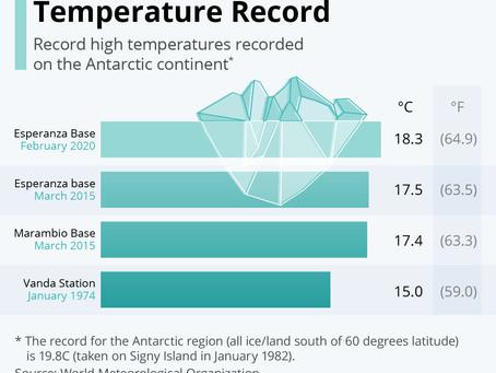 UN Recognizes New Antarctic Temperature Record