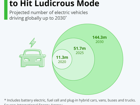 Electric Vehicle Market To Hit Ludicrous Mode