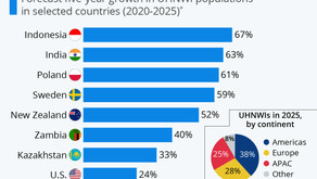 The Countries Set For A Super Rich Population Boom