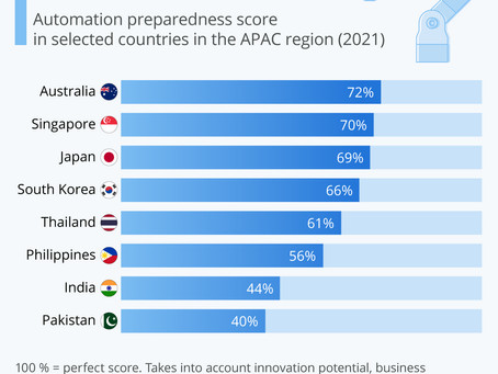 Is APAC Ready For Automation?