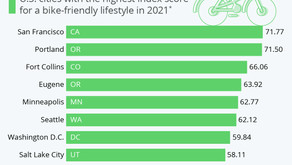 America's Most Bicycle-Friendly Cities