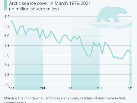 Sea Ice Cover in the Arctic is Receding