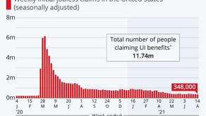 Jobless Claims Hit Pandemic Low Despite Delta