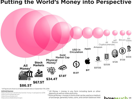 Comparing Cryptocurrency Against the Entire World's Wealth in One Graph