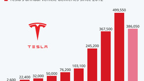 Tesla Beats 2019 Deliveries in First Half of 2021