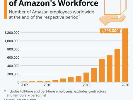 The Staggering Growth of Amazon's Workforce